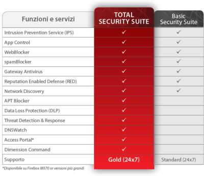 www.sinapsisrl.com - system integrator - partner certificato Watchguard - Funzioni e Servizi