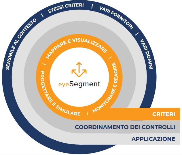 Sinapsi-srl-System-Integrator-Perugia-ICT-e-Cyber-Security-Sinapsi- Forescout Partner Certificato - Livelli eyeSegment